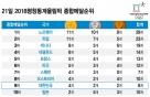 21일 평창동계올림픽 종합메달순위