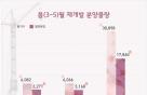 분양시장 '기지개' 오는 5월까지 전국 1.8만가구 분양