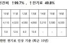 """""""납품단가에 인건비 등 상승분 미반영시 생산중단"""""""