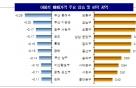전국 아파트값 소폭 상승…2주 간 0.10% ↑