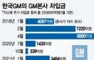 """GM 담보 요구한 부평공장, 땅값만 1조…산은 """"반대"""""""