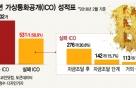"""2017년 가상통화공개(ICO) 성적표…""""실패율 59% 달해"""""""