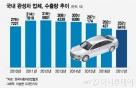 한국, 車 수출 7년만에 최저…공장 3곳 물량 사라져