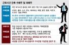 68시간=>52시간 단축 수혜는 '레저'…'건설·車부품' 등 피해 우려