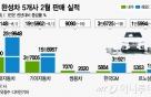 [MT리포트]한국車 내수·수출 고전…한국GM 구조조정 본격화