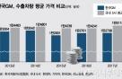 한국GM,  낮은 '수출가' 높은 매출원가율에 직격탄