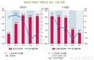 """BNK硏 """"동남권 車부품산업 2016년 이후 성장둔화…올해도 어려울듯"""""""