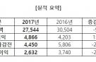 엠게임 작년 영업익 49억원…전년比 15.8%↑