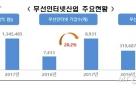 韓 무선인터넷 시장 130조 돌파…4.7%↑