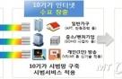 10배 빠른 인터넷시대 박차…ISP+국산장비업체 매칭