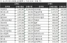 [표]주간 코스닥 기관 순매매 상위종목(3월12일~3월16일)