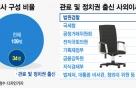 [MT리포트]회장님 동문-협력사 임원…엔터회사 사외이사 누구