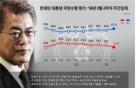 다자 외교 순항에 文대통령 지지율 회복…69.6% -리얼미터