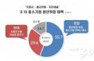 3·15 청년일자리 대책, 찬성 55.7% vs 반대 29.6%-리얼미터