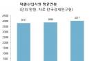 대기업 대졸신입 연봉 4000만원 돌파…채용계획 44% '미정'