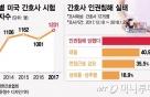 """[MT리포트] 태움피해 미국간 간호사 """"주3일 근무, 연봉2배↑"""""""