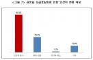 """中企 62% """"공휴일 유급휴일화 부담, 인건비 8.3%증가할 것"""""""