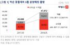 '지방선거 피하자' 내달 전국서 4.7만가구 분양
