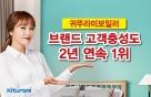 귀뚜라미, '브랜드 고객충성도' 2년 연속 1위