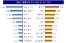 서울아파트값 상승률 8주만에 확대 '전주比 0.12%↑'