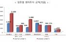 1분기 벤처투자 6348억 '사상최대'…IT·바이오 투자 '급증