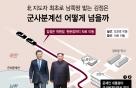 [그래픽뉴스]김정은, 군사분계선 어떻게 넘을까