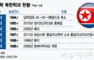 [MT리포트]연구 필요성 높아지는데…사라진 북한학과
