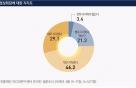 """남북 정상회담 지지 75.3%…""""남북관계 전망은 별로"""" 42.5%"""