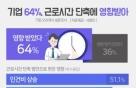 """""""기업 10곳 6곳, 근로시간 단축 영향 받아"""""""