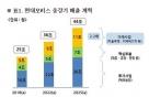"""존속 현대모비스 """"삼성·LG 전장과 라이벌? 우리 경쟁우위는.."""""""
