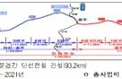 이천~문경 철도, 잔여 2개 노반공사 이달 착공