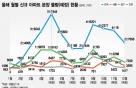 '이달 연내 최대 분양시장 선다' 전국 5.7만 가구
