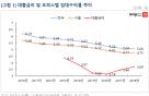 전국 오피스텔 입주폭탄…임대수익률 5% '위태'