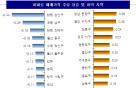 서울 아파트값 상승률 32주만에 최저 '전주比 0.09%↑'