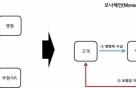 LG CNS, 블록체인 플랫폼 '모나체인' 출시