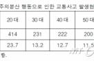 """길 걷다 교통사고 62% """"휴대폰 때문""""…'스몸비' 주의 필요"""