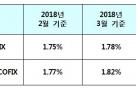 신규취급액 코픽스 0.03%p 하락…잔액 코픽스 0.02%p 상승