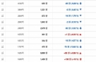 """논란에도 신규 가상통화 5종 기습상장한 빗썸 """"왜 이러나"""""""