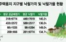최고 낙찰가율 220%… 점포겸용 택지 인기 'GoGo'
