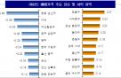 서울 아파트값 상승률 4주째 둔화…전주比 0.09%↑