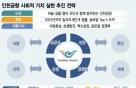 인천공항, 11만개 일자리 만들기 박차… 5만명 일자리 창출