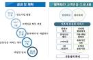 은행권 블록체인 공동인증 명칭 '뱅크사인' 확정…수수료 '0원'