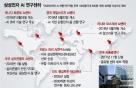 '이재용 드라이브' 삼성 글로벌 AI센터 확대…3개국에 추가 구축