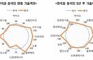 韓 4차 산업혁명 기술, 5년 뒤에도 '미·중·일' 못 잡는다