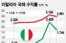 이탈리아發 세계금융불안 진정…남은 변수는?