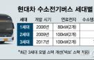 """2022년 1000대 목표…현대차 """"4세대 수소전기버스 9월 공개"""""""
