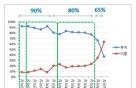 네이버 쇼핑, '개인·20대' 중심 재편… 월 200만원 '생존 관건'
