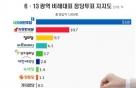 광역·기초의회 비례대표 정당지지율 민주 54%-리얼미터