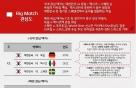 """""""네티즌의 월드컵 최고 관심 경기는 '한국'vs'독일'"""""""