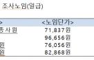中企 생산직 일급 8만7177원…전년비 11.7%↑